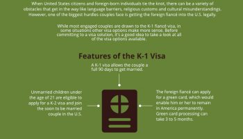 Marrying a U.S. Citizen: Which Visa is Right for You? [infographic]