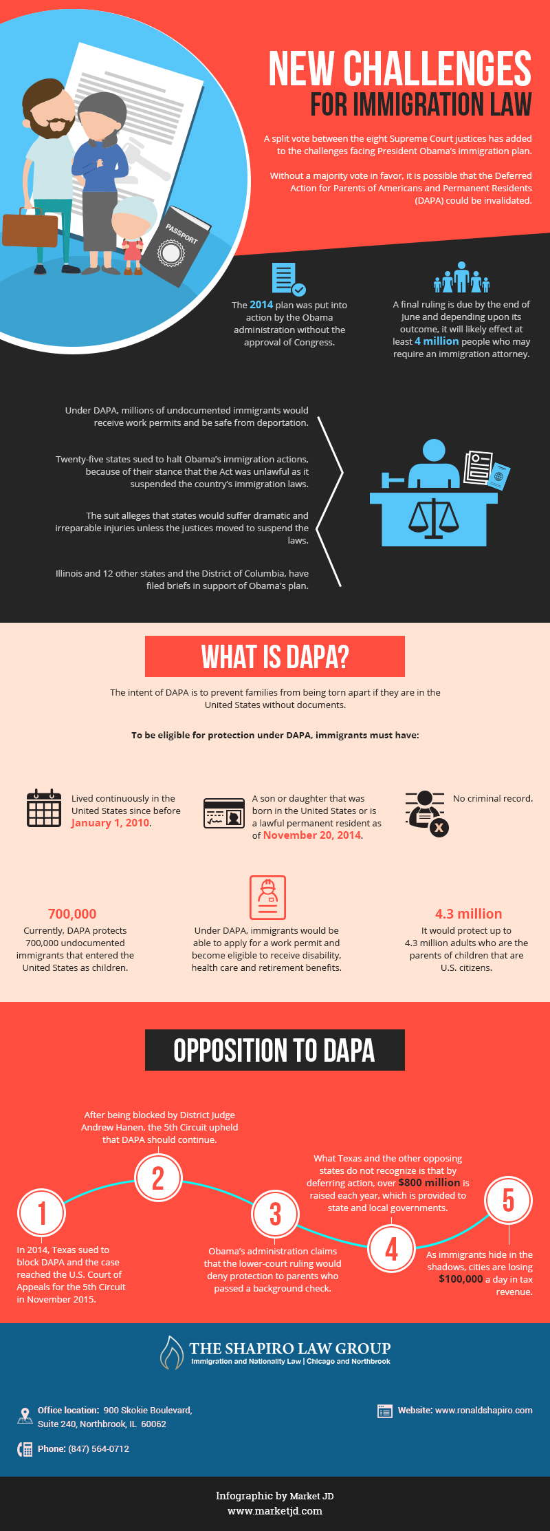 infographic_New Challenges for Immigration Law