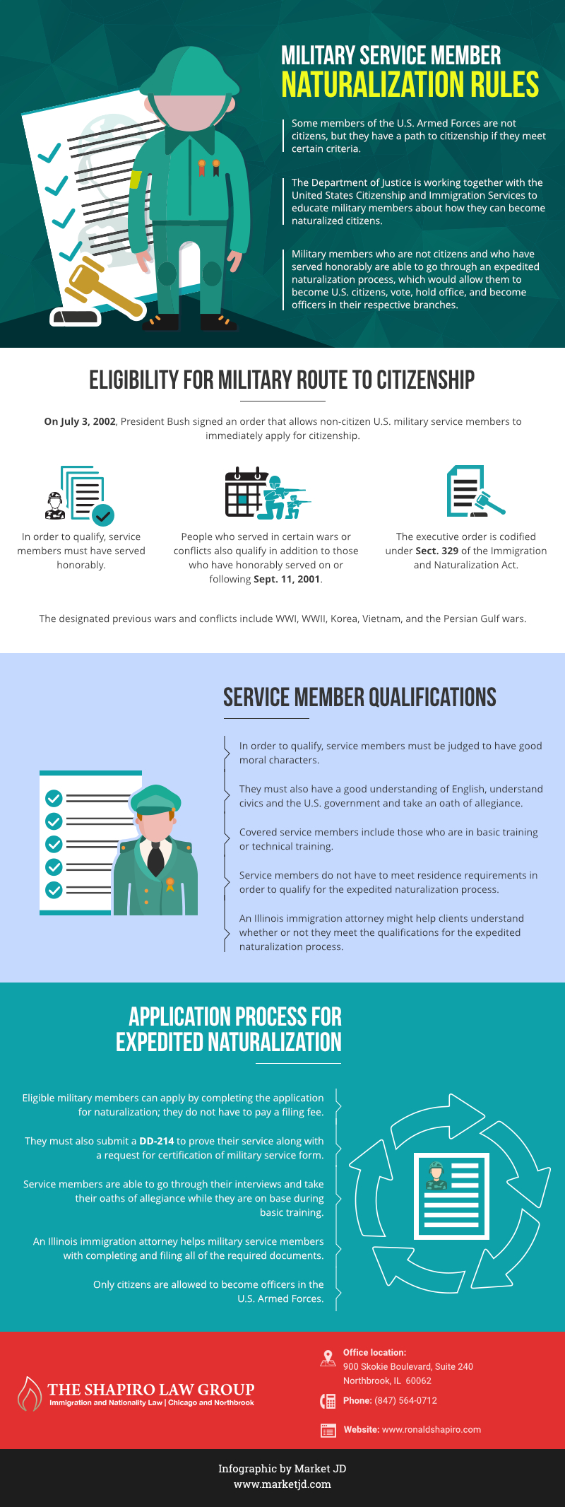 Military Service Member Naturalization Rules_infographic
